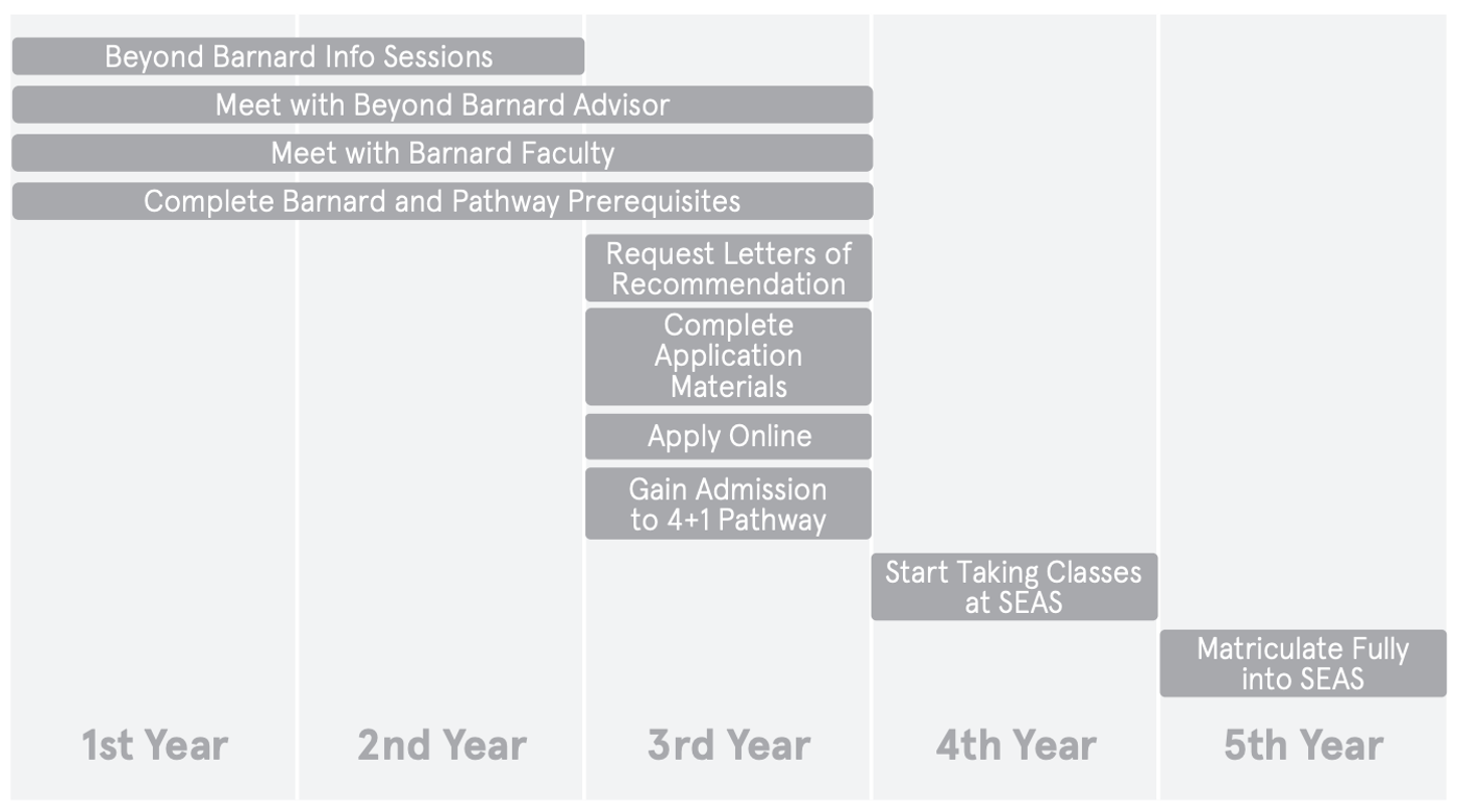 Timeline of SEAS Pathway during 4 years at Barnard